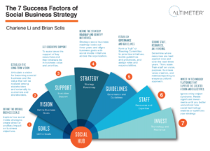 7 Success Factors of Social Business Strategy by Brian Solis and Charlene Li.