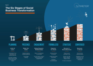 Six Stages of Social Business Transformation