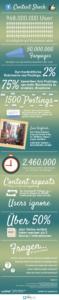 Content Schock Infografik