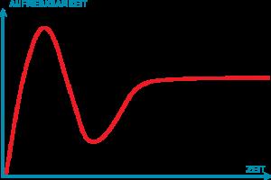 Gartners Hype Cycle