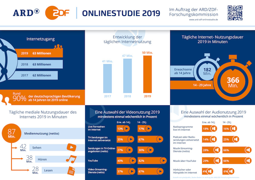 Key Facts der ARD/ZDF-Onlinestudie 2019