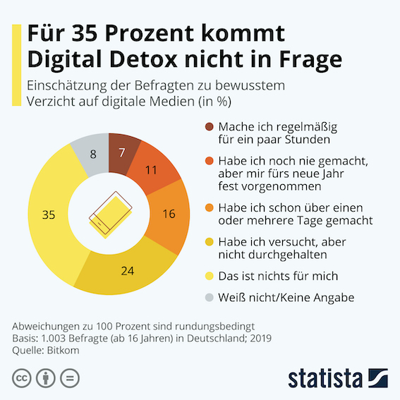 Studie Digital Detox