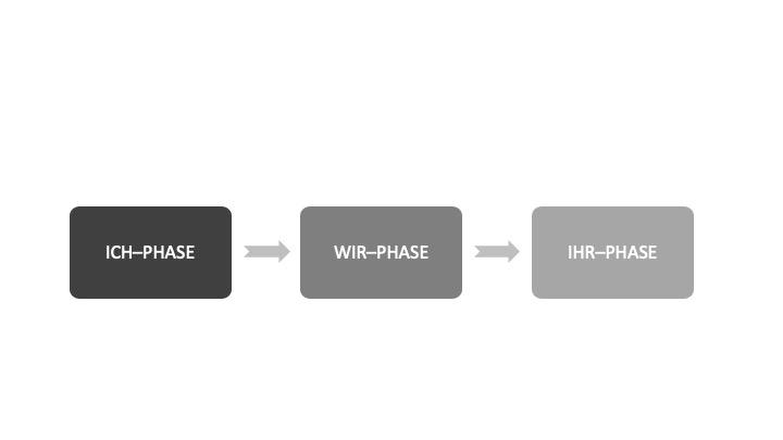 Die einfache Blog-Strategie: ICH-WIR-IHR